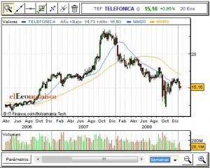 evolucion-telefonica-2006-2007-2008-2009