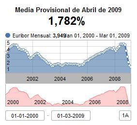 euribor-media-mensual-2000-2009