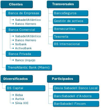 banco-sabadell-organigrama
