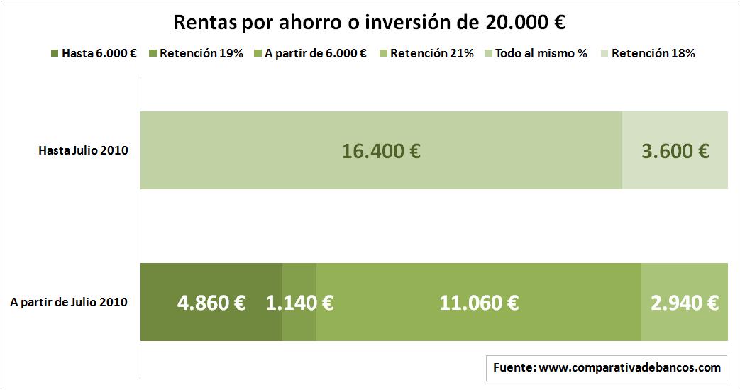 Rentas por ahorro o inversión de 20.000 euros