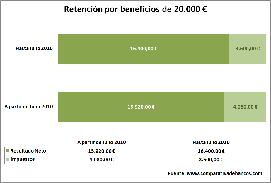 retencion-beneficios