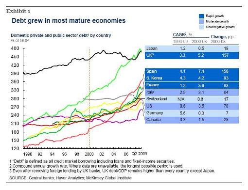 creimiento deuda economias maduras