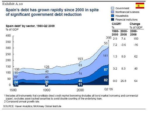 desglose crecimiento deuda en españa por sectores