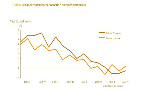 Evolución Crédito Concedido en España a Empresas y Particulares
