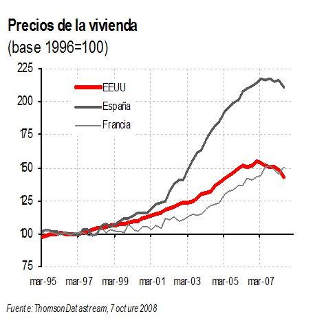 Evolución del Precio de la Vivienda en España, Estados Unidos y Francia