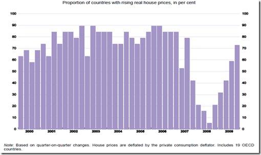 Aumento precio vivienda en paseis porecentaje