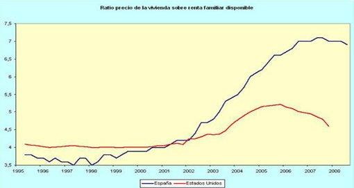 ratio precio vivienda renta faimliar disonpible