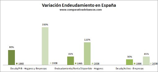 Varaición Endeudamiento España