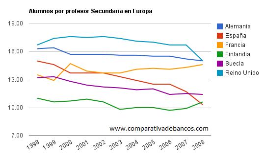 Gráfico con los alumnos por profesor en los centros de secundaria en Europa