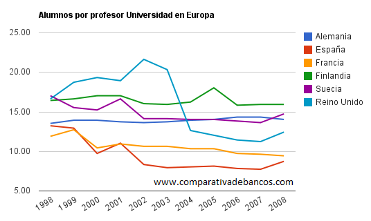 Gráfico con los alumnos por profesor en la Universidad en Europa
