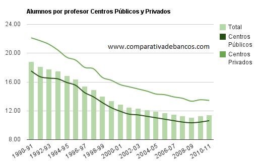 Gráfico con los alumnos por profesor en centros públicos y privados en España