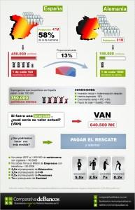 Infografía de lo que supondría despedir 350.000 políticos