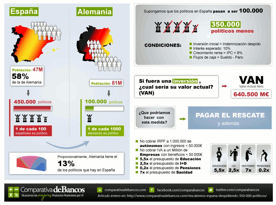 Rescatemos España despidiendo 350.000 políticos