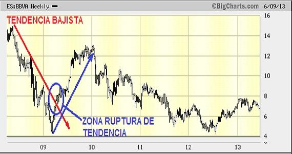 analisis-tecnico-ruptura-linea-tendencia-2