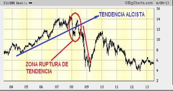 analisis-tecnico-ruptura-linea-tendencia-1