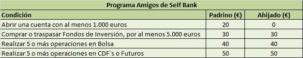 Programa amigos de Self Bank