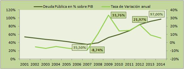 Deuda pública en bancos 1