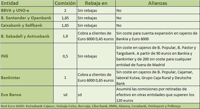 Comisiones cajeros 1